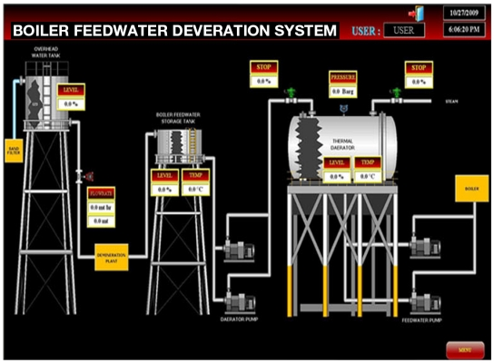 boiler-feedwater-deveration-system